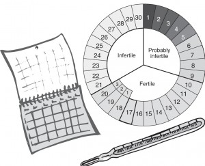 Fertility-Awareness-Method