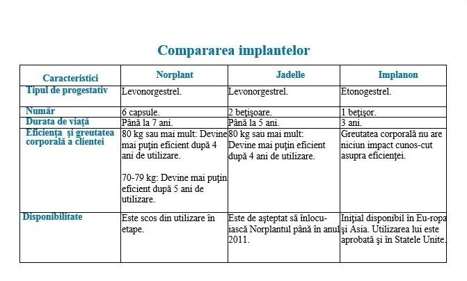 Compararea implant 4