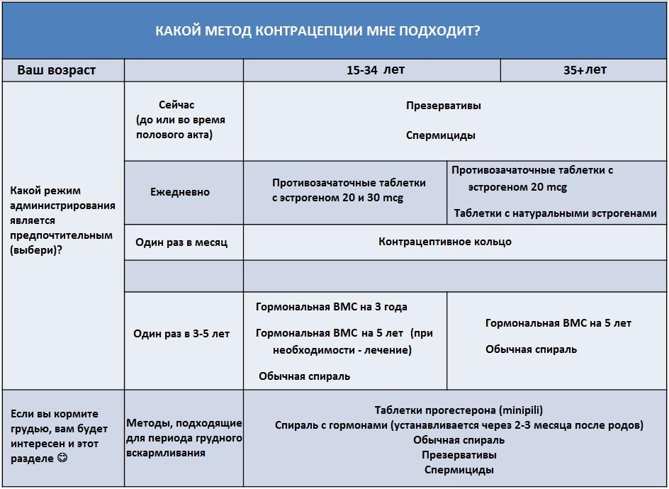 Tab 1 ce metoda - RUS