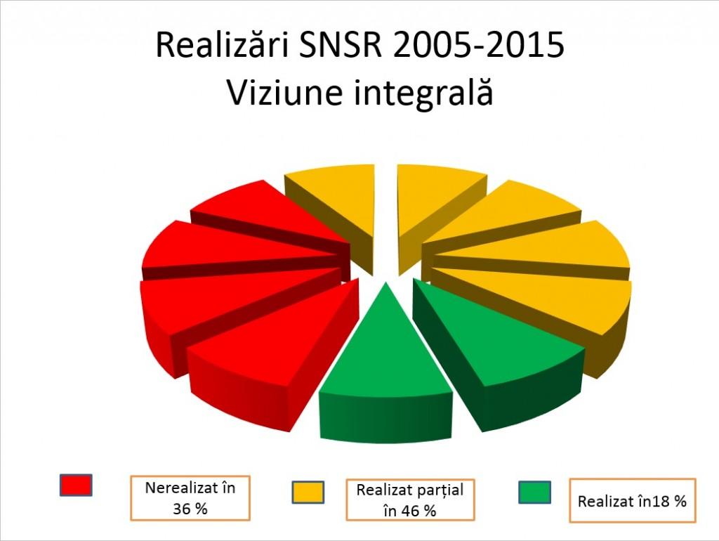 Realizari SNSR 2005-2015